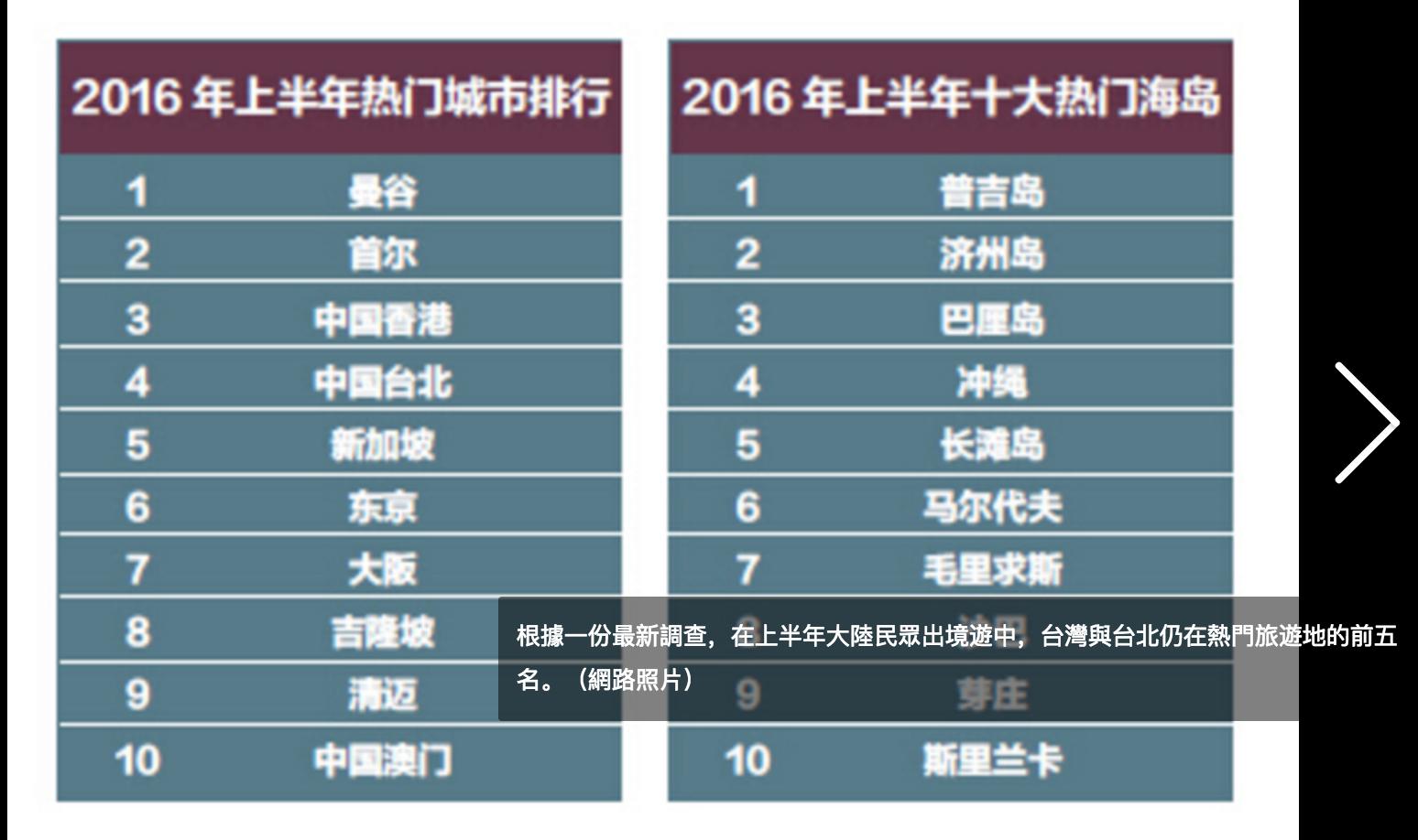 [新聞] 台北排名大陸出國旅遊第四大城市 領先新加坡與東京